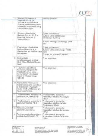 Eltel - zestawienie prac za 2012 cz. II 2
